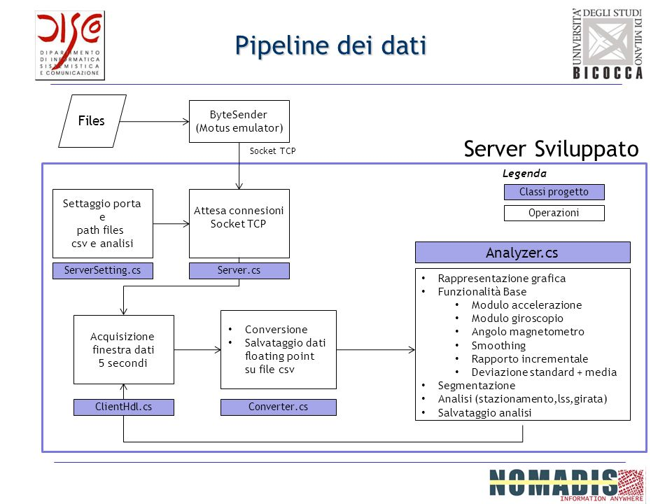 Pipeline dei dati Server Sviluppato Analyzer.cs Files ByteSender