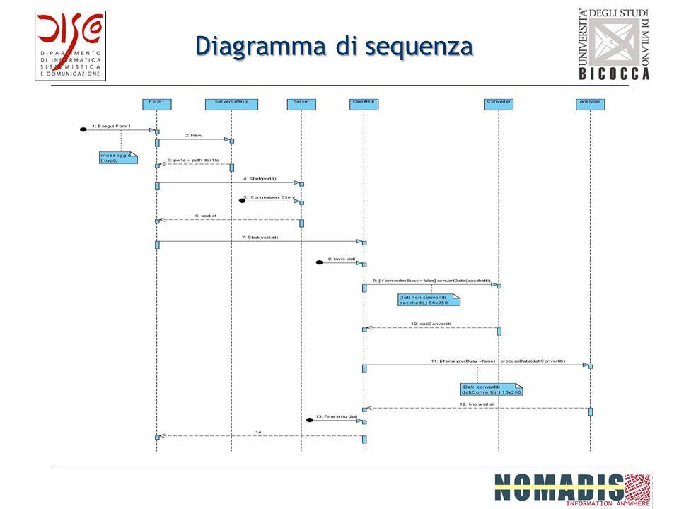 Diagramma di sequenza Passo