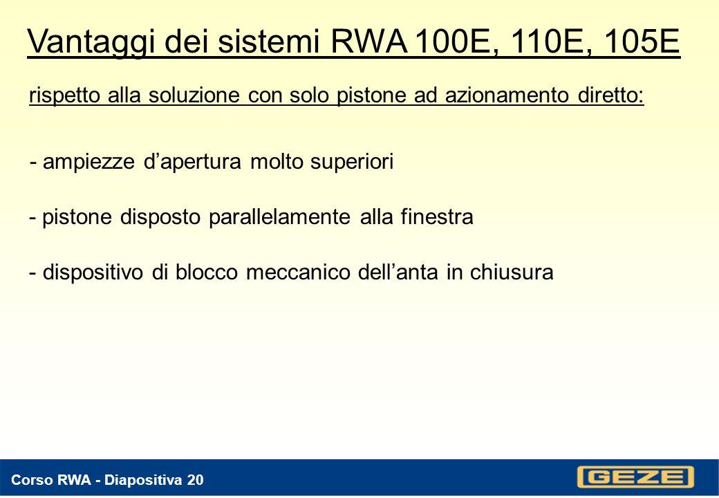 Vantaggi dei sistemi RWA 100E, 110E, 105E