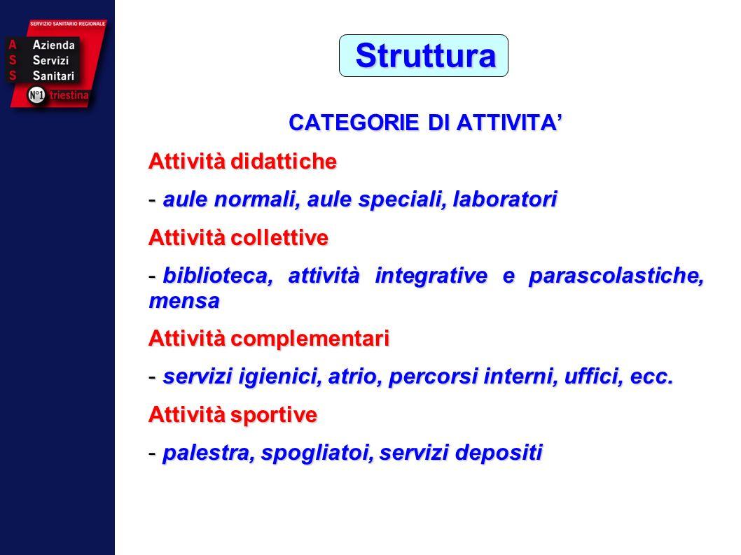 CATEGORIE DI ATTIVITA'
