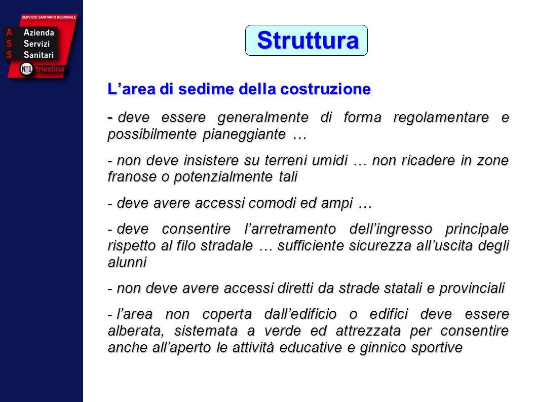 Struttura L'area di sedime della costruzione