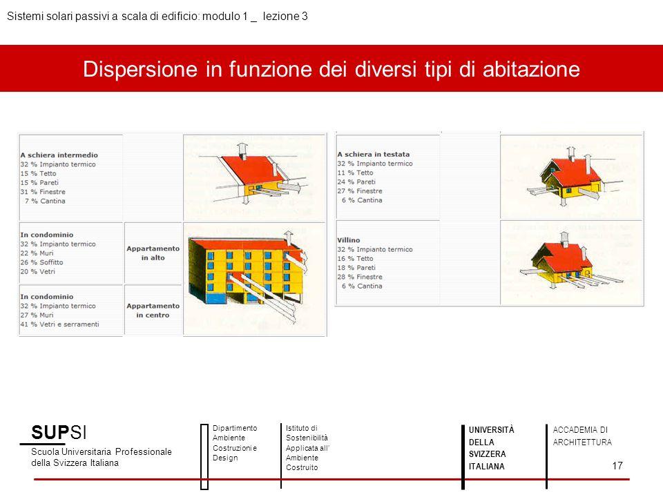 Dispersione in funzione dei diversi tipi di abitazione