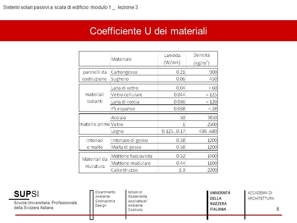 Coefficiente U dei materiali