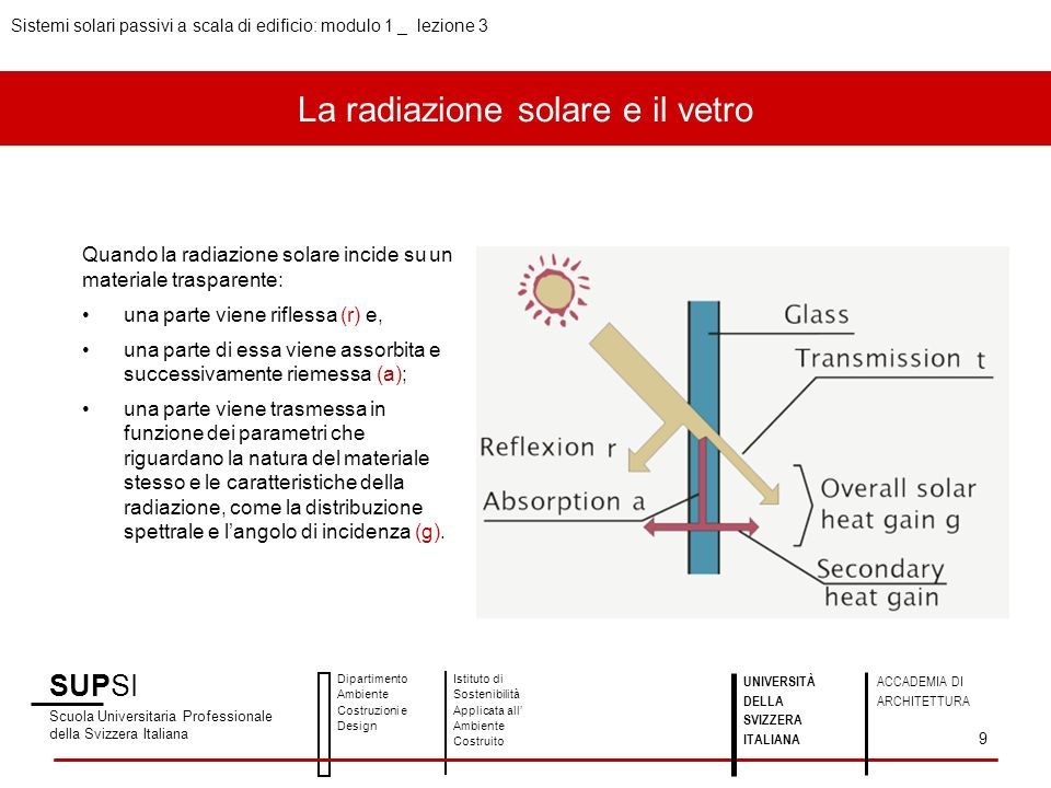 La radiazione solare e il vetro