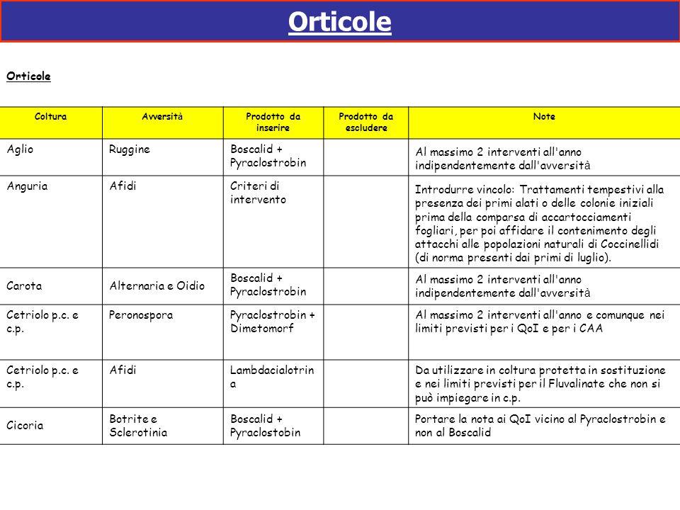 Orticole Orticole Aglio Ruggine Boscalid + Pyraclostrobin