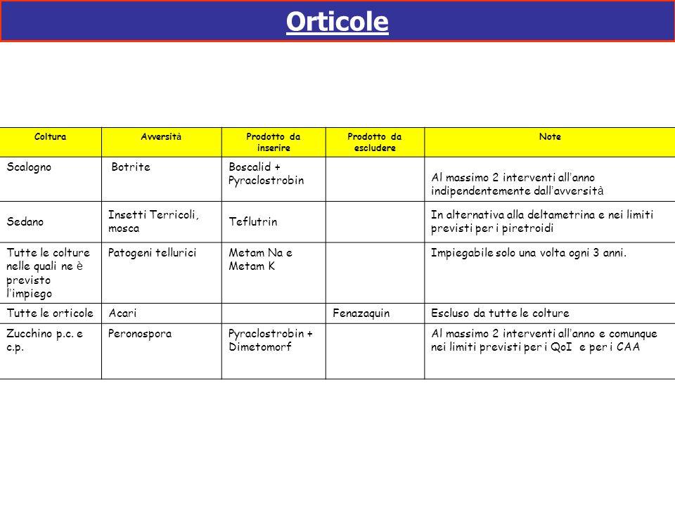 Orticole Scalogno Botrite Boscalid + Pyraclostrobin
