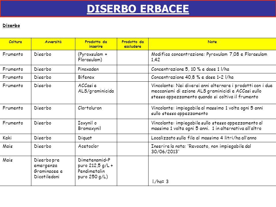 DISERBO ERBACEE Diserbo Frumento Diserbo (Pyroxsulam + Florasulam)