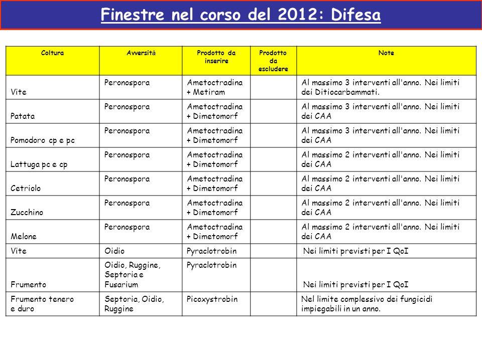 Finestre nel corso del 2012: Difesa