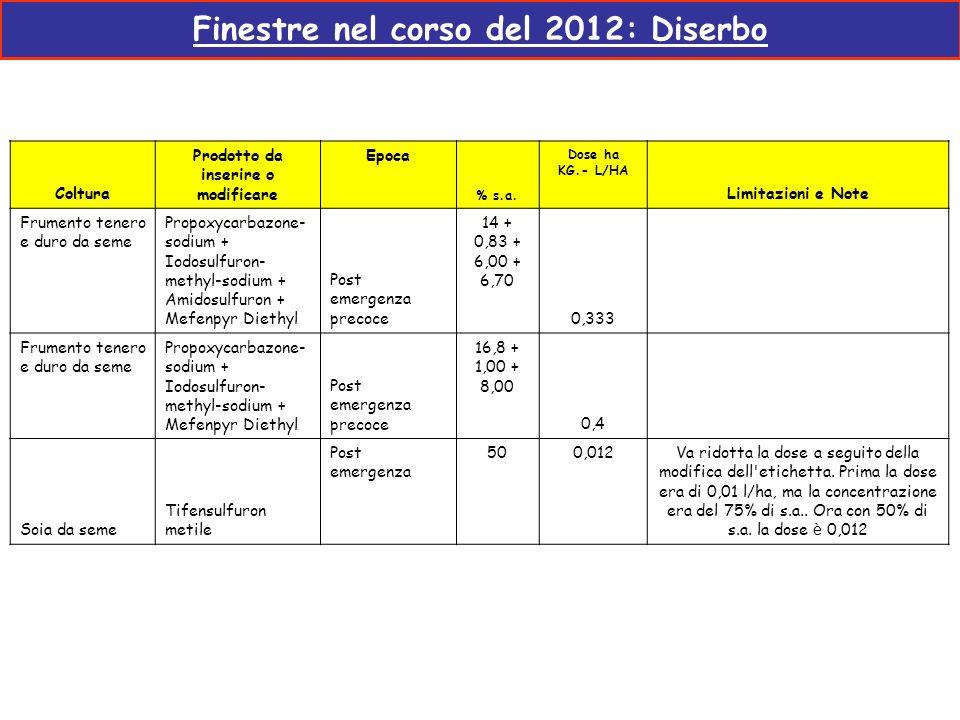 Finestre nel corso del 2012: Diserbo Prodotto da inserire o modificare