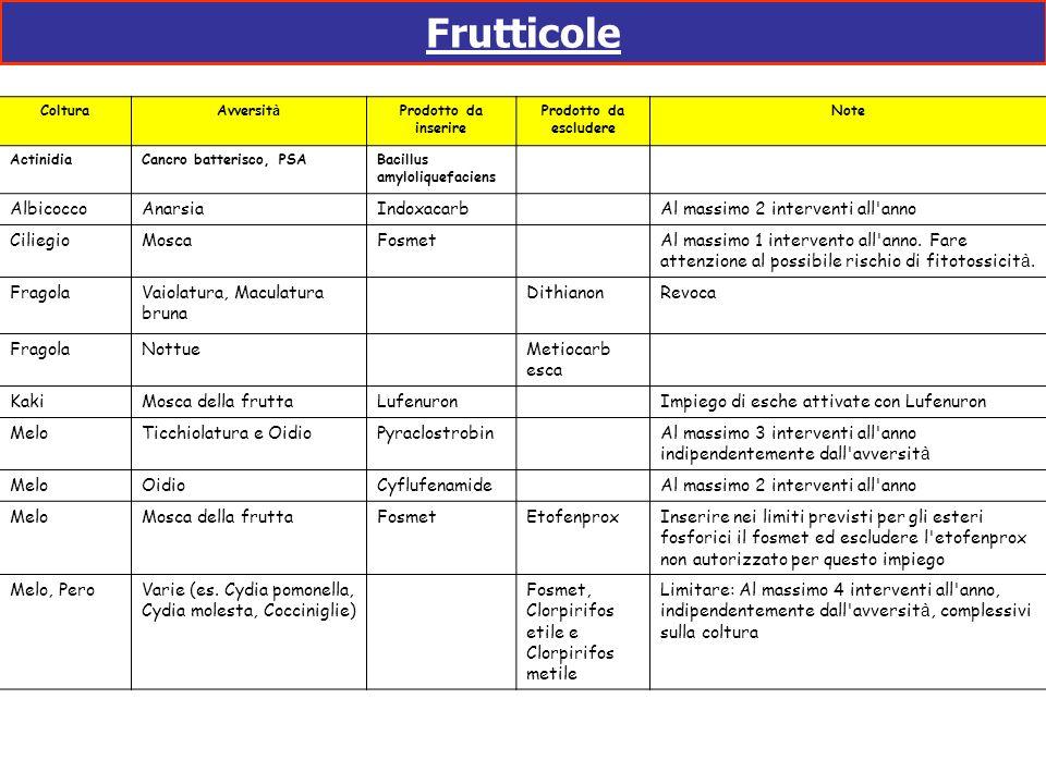 Frutticole Albicocco Anarsia Indoxacarb