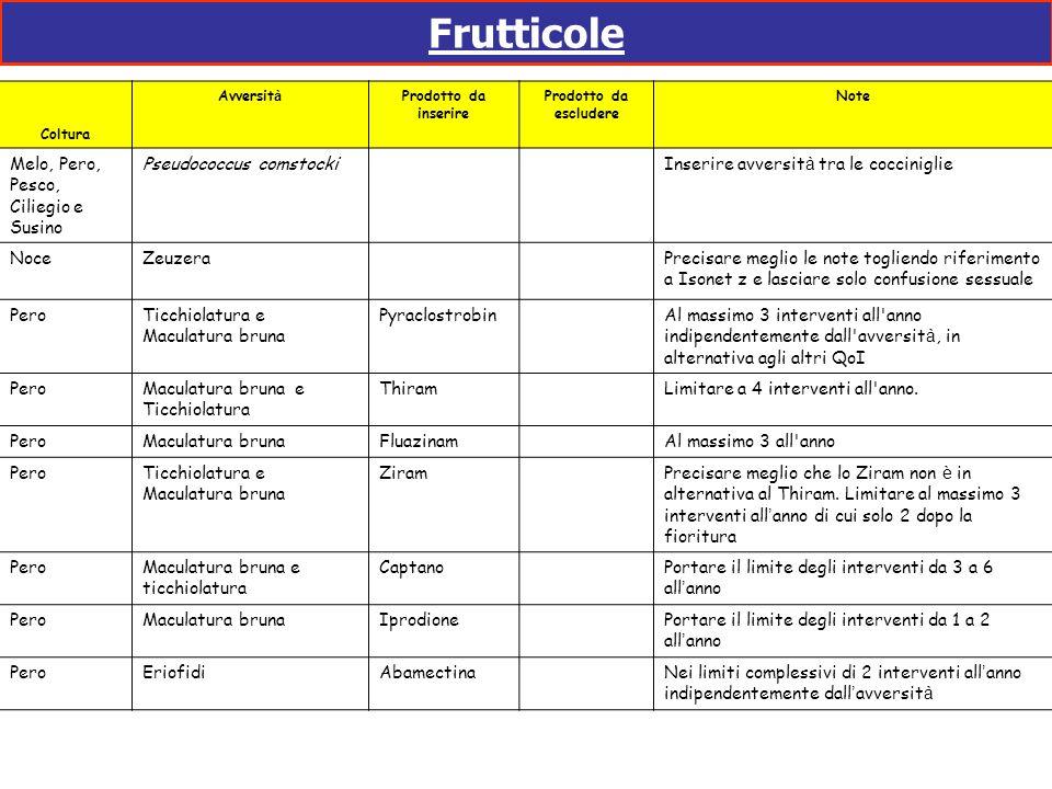 Frutticole Melo, Pero, Pesco, Ciliegio e Susino Pseudococcus comstocki