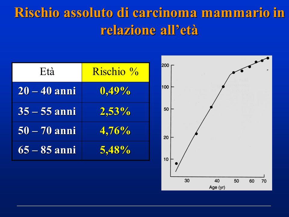 Rischio assoluto di carcinoma mammario in relazione all'età