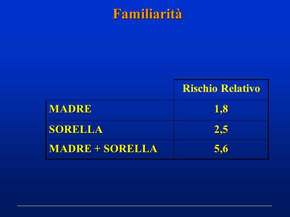 Familiarità Rischio Relativo MADRE 1,8 SORELLA 2,5 MADRE + SORELLA 5,6