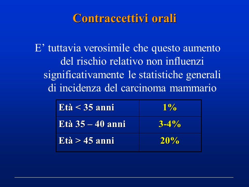 Contraccettivi orali
