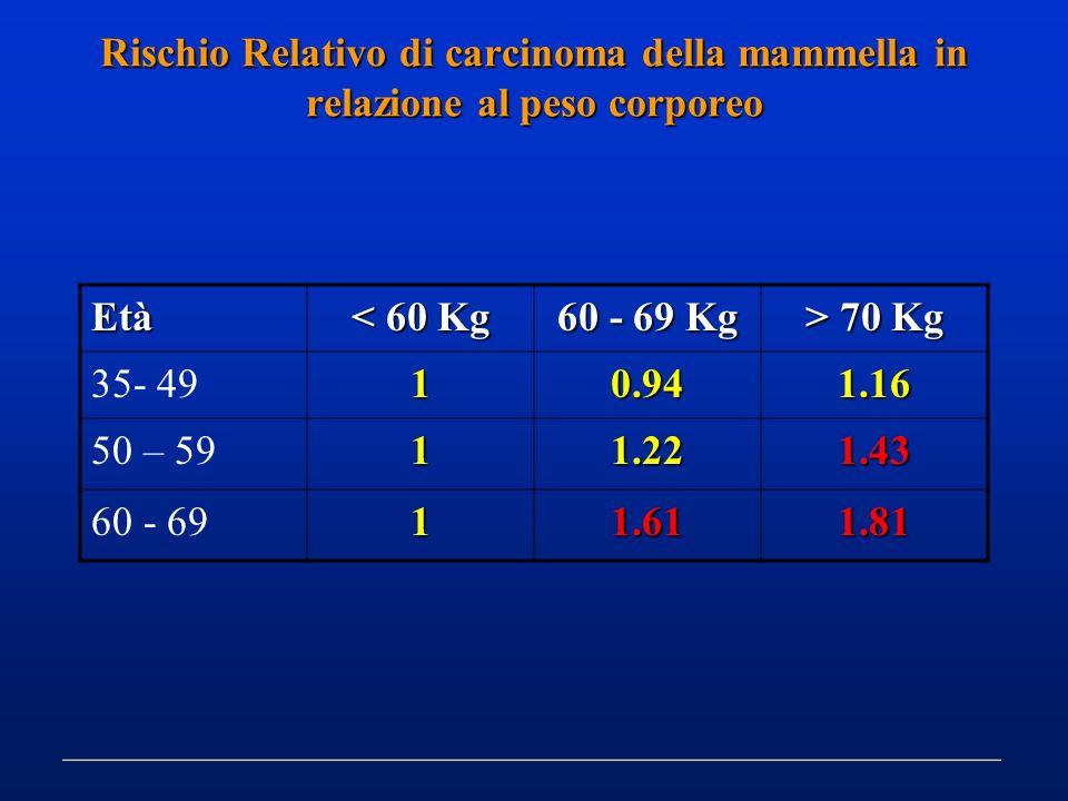 Rischio Relativo di carcinoma della mammella in relazione al peso corporeo