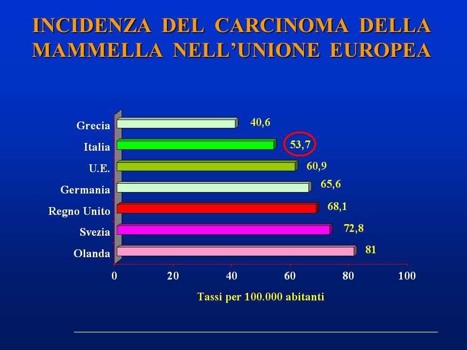 INCIDENZA DEL CARCINOMA DELLA MAMMELLA NELL'UNIONE EUROPEA