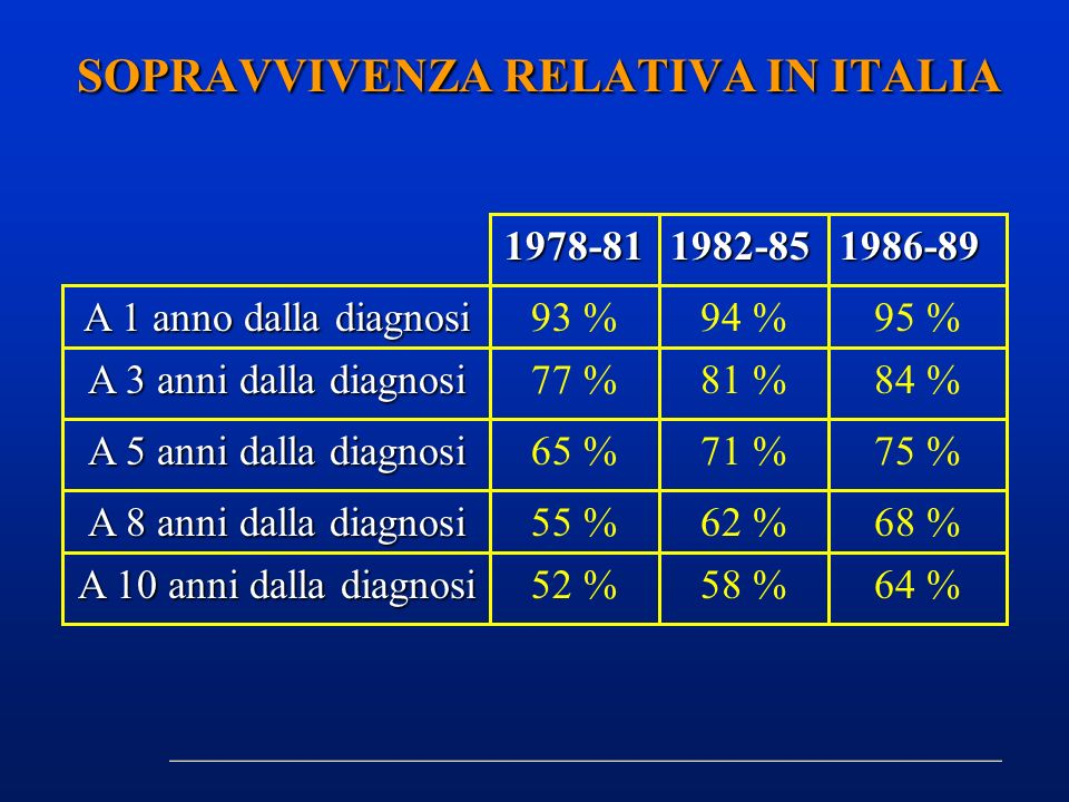 SOPRAVVIVENZA RELATIVA IN ITALIA
