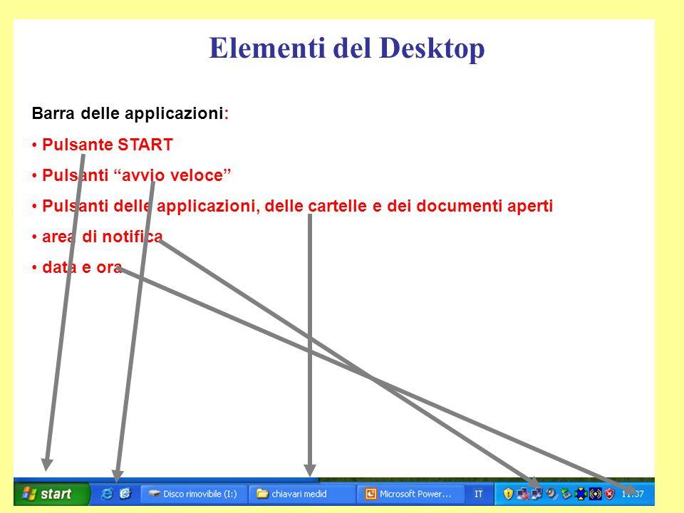 Elementi del Desktop Barra delle applicazioni: Pulsante START