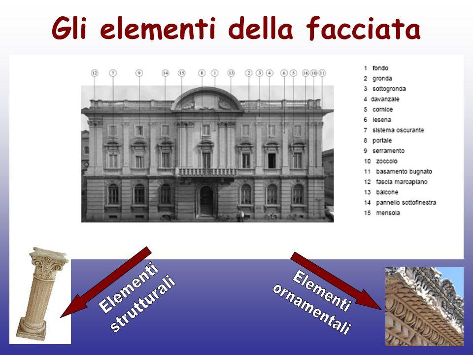 Gli elementi della facciata