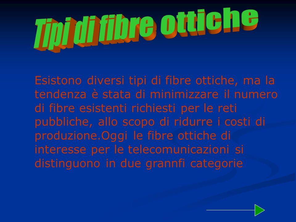 Tipi di fibre ottiche