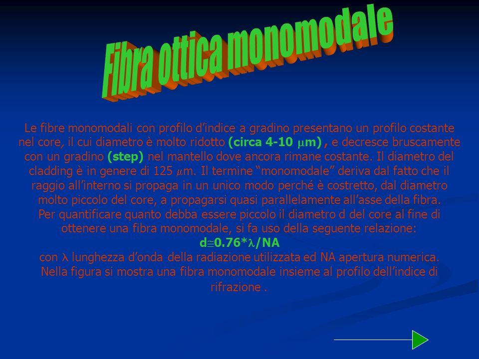 Fibra ottica monomodale