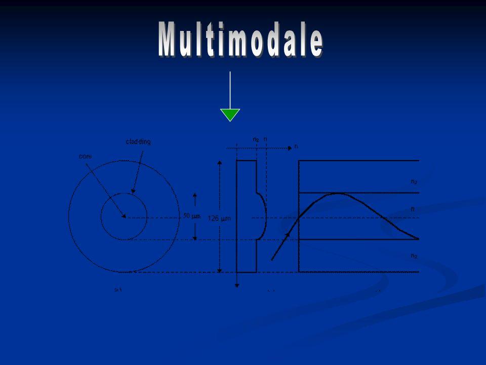 Multimodale