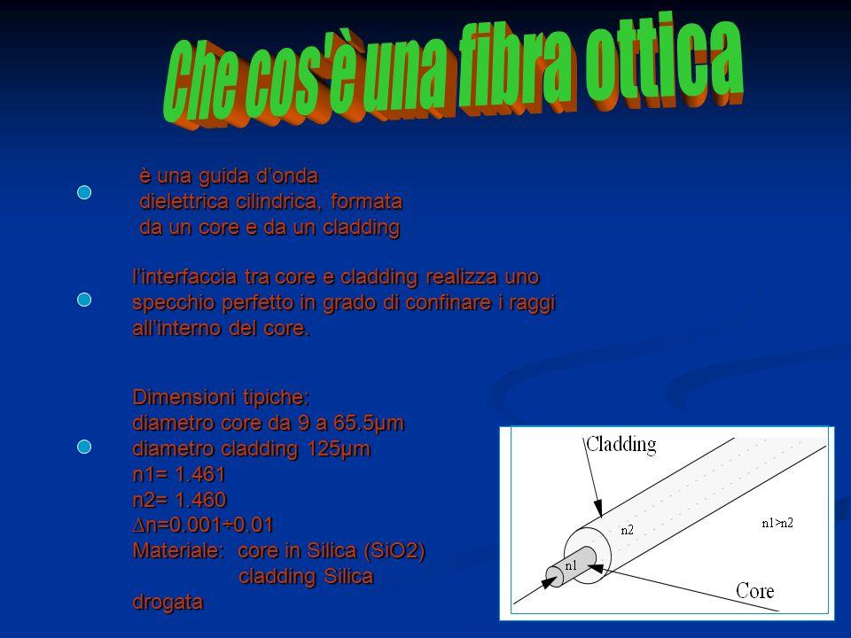 Che cos è una fibra ottica