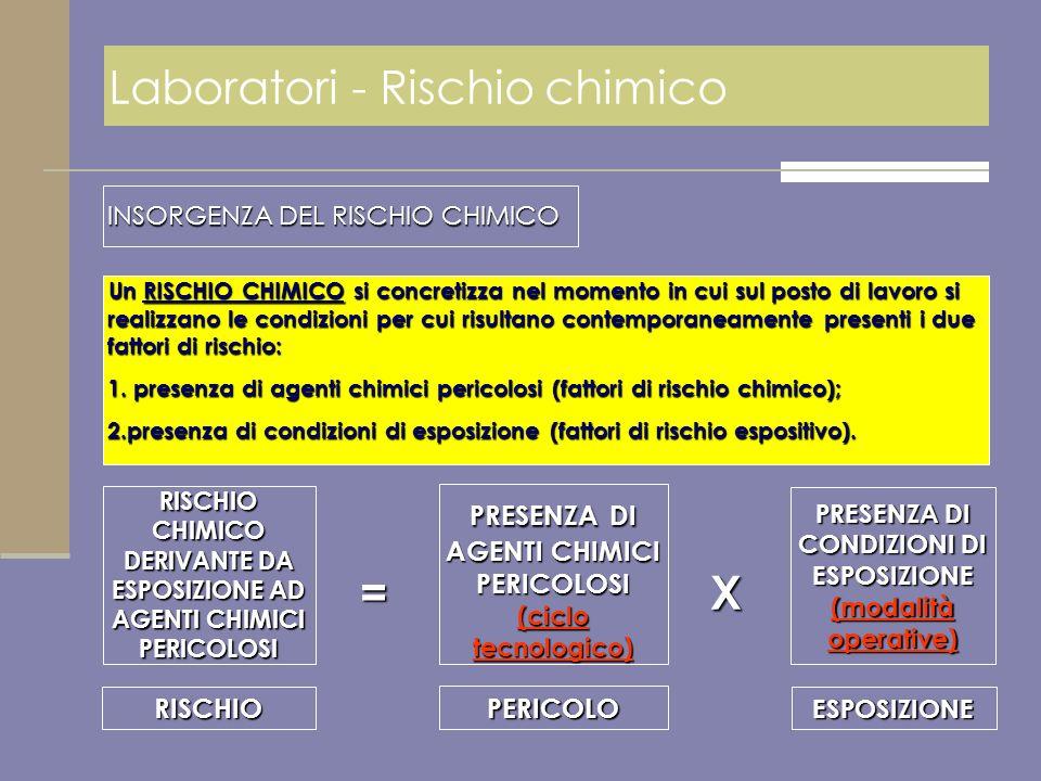 Laboratori - Rischio chimico