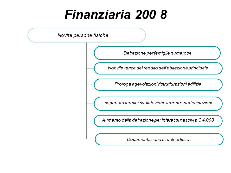 Finanziaria 200 8