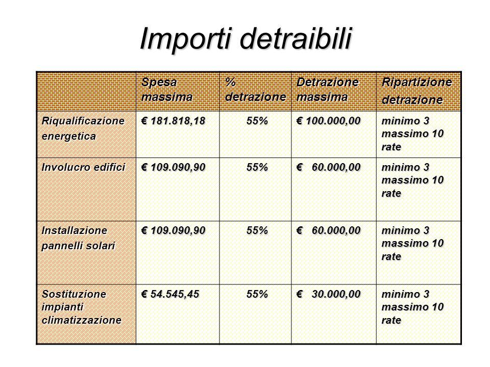 Importi detraibili Spesa massima % detrazione Detrazione massima
