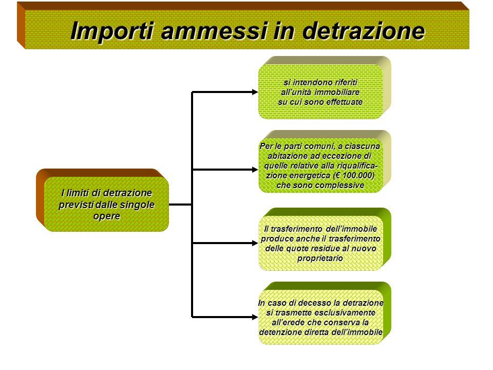 Importi ammessi in detrazione