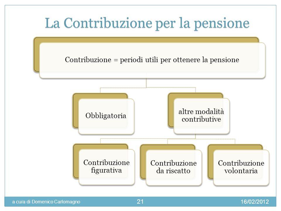 La Contribuzione per la pensione