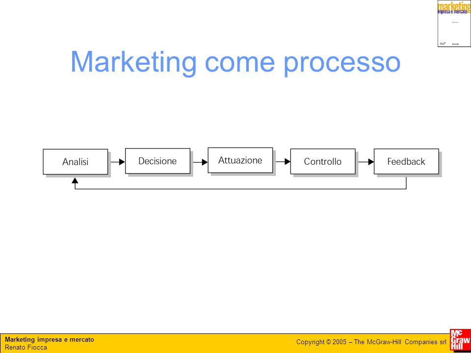 Marketing come processo