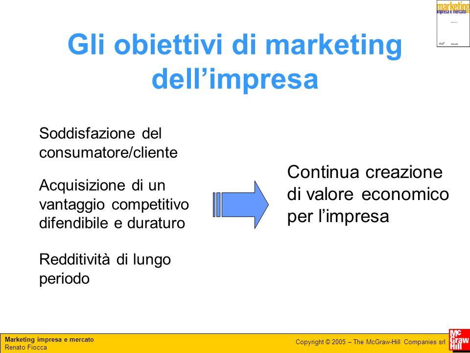Gli obiettivi di marketing dell'impresa