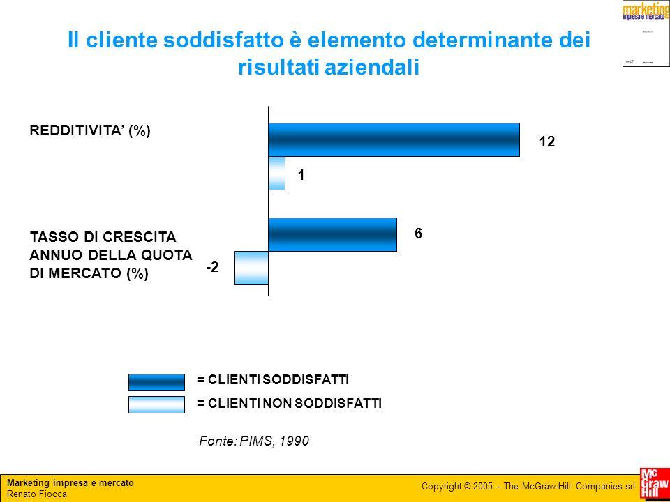 Il cliente soddisfatto è elemento determinante dei risultati aziendali