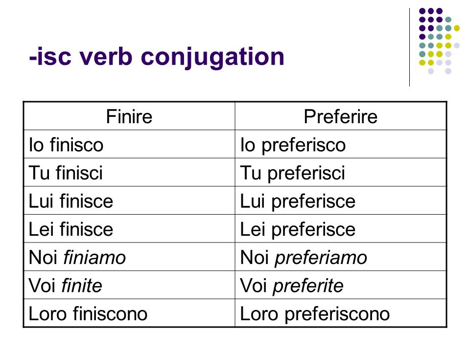 -isc verb conjugation Finire Preferire Io finisco Io preferisco