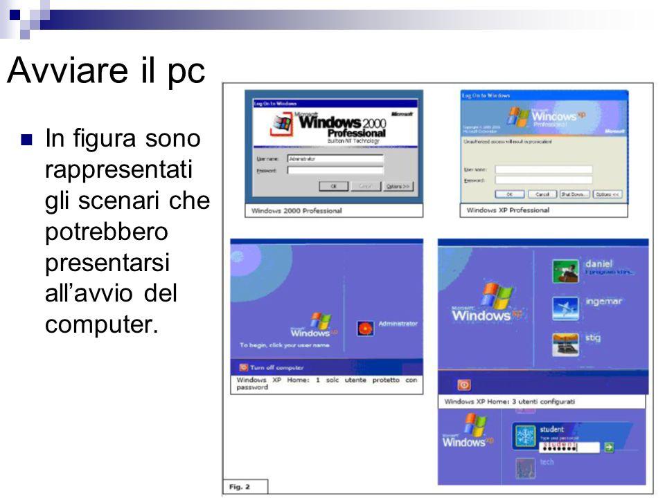 Avviare il pc In figura sono rappresentati gli scenari che potrebbero presentarsi all'avvio del computer.