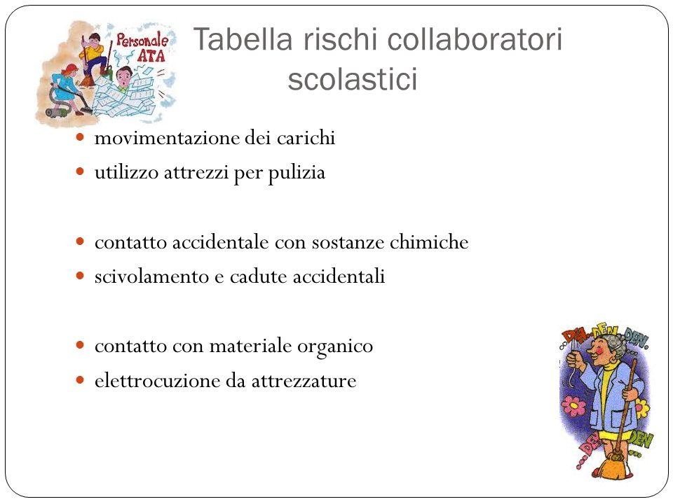 Tabella rischi collaboratori scolastici