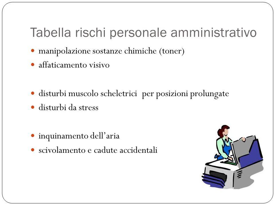 Tabella rischi personale amministrativo