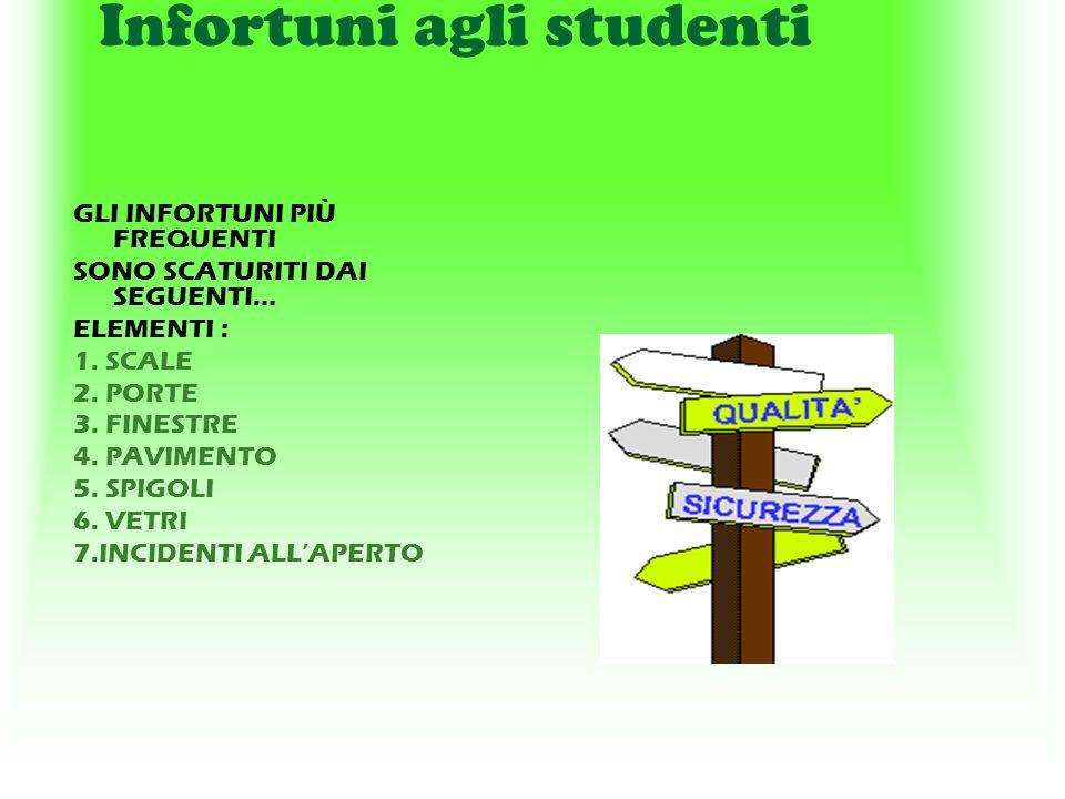 Infortuni agli studenti