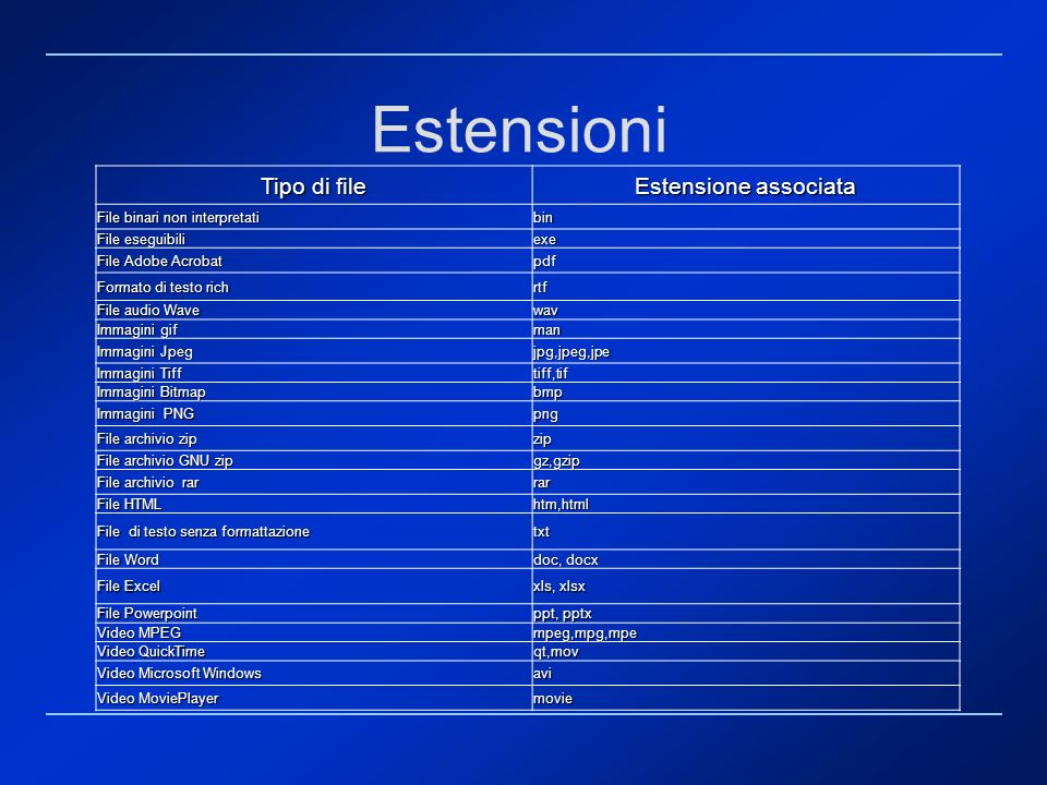 Estensioni Tipo di file Estensione associata Elenco dei tipi MIME