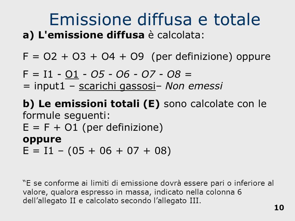 Emissione diffusa e totale