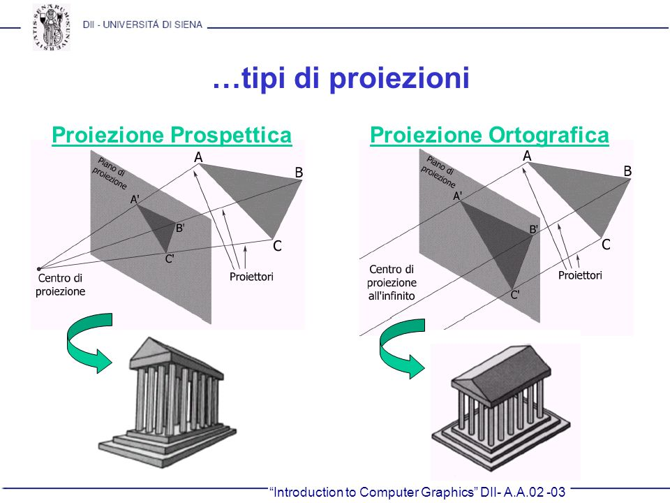 …tipi di proiezioni Proiezione Prospettica Proiezione Ortografica