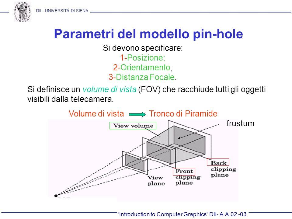 Parametri del modello pin-hole