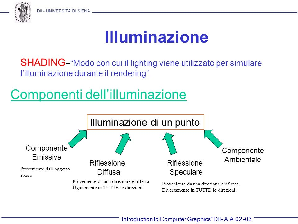 Illuminazione Componenti dell'illuminazione