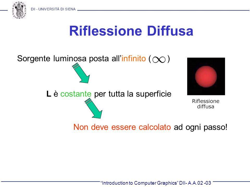Riflessione Diffusa Sorgente luminosa posta all'infinito ( )