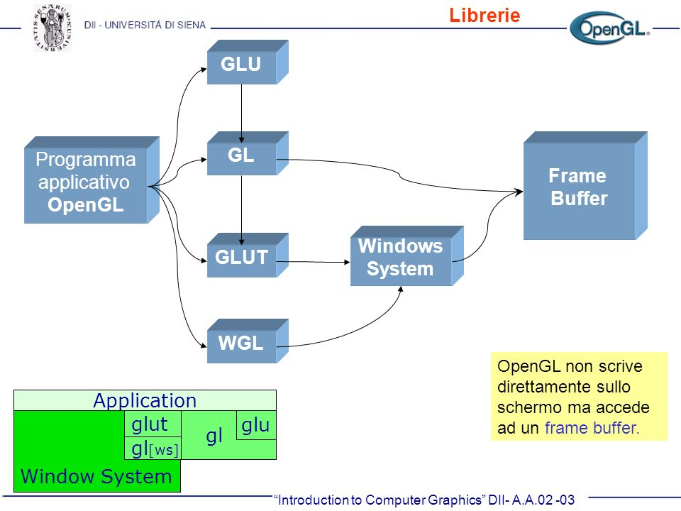 GLU GL Frame Buffer OpenGL Windows System GLUT WGL