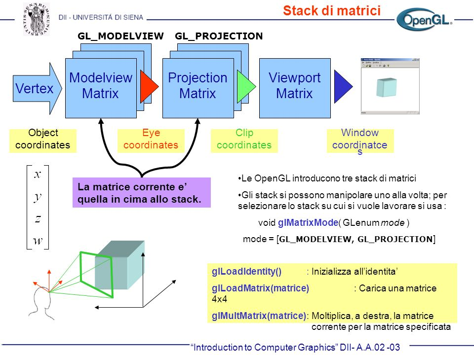 Stack di matrici Modelview Matrix Projection Matrix Viewport Matrix