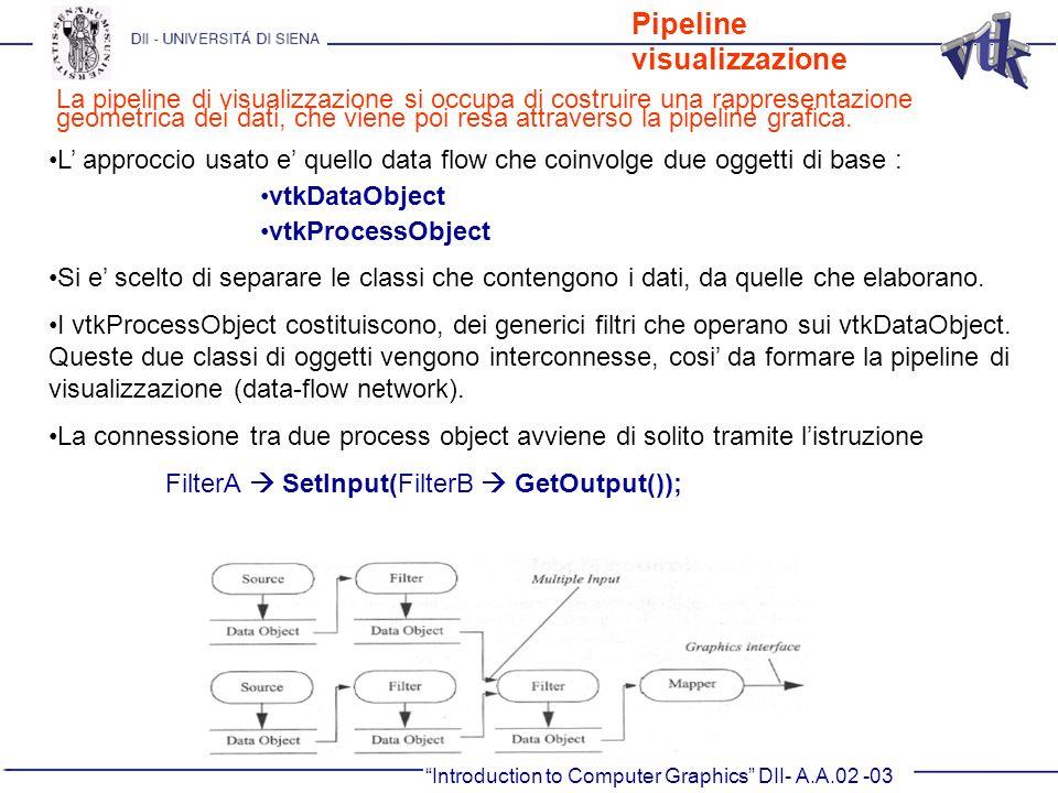 Pipeline visualizzazione