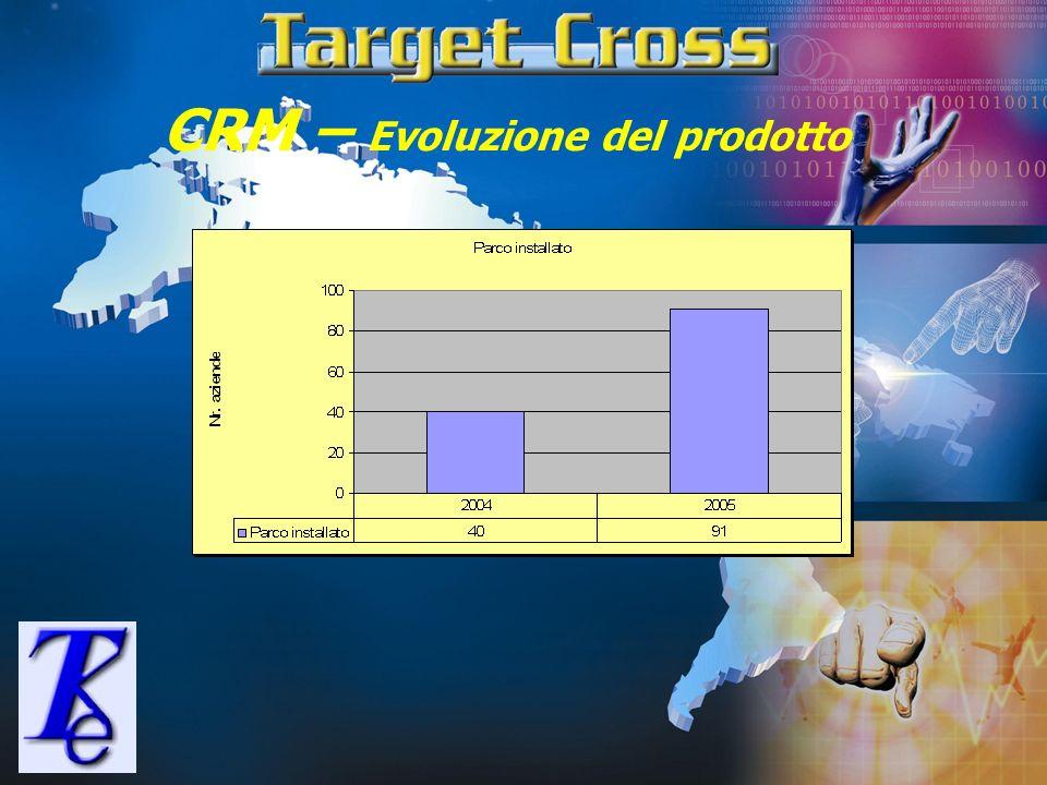CRM – Evoluzione del prodotto